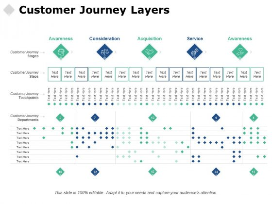 Customer Journey Layers Ppt PowerPoint Presentation Deck