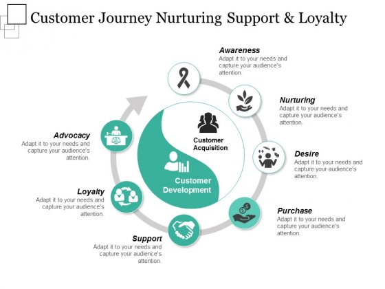 Customer Journey Nurturing Support And Loyalty Ppt PowerPoint Presentation Infographic Template Visual Aids
