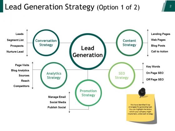 Customer_Lead_Management_Ppt_PowerPoint_Presentation_Complete_Deck_With_Slides_Slide_2