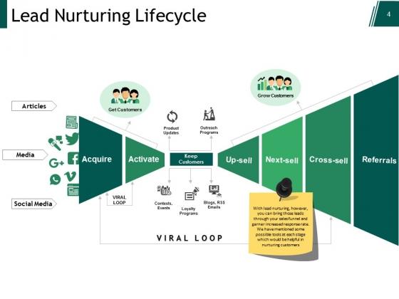 Customer_Lead_Management_Ppt_PowerPoint_Presentation_Complete_Deck_With_Slides_Slide_4