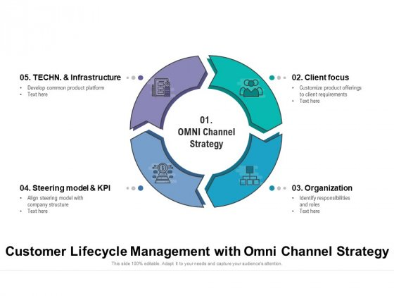 Customer Lifecycle Management With Omni Channel Strategy Ppt PowerPoint Presentation Gallery Outfit PDF