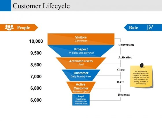 customer lifecycle ppt powerpoint presentation show infographic template