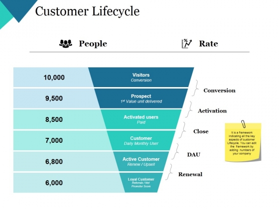 Customer Lifecycle Ppt PowerPoint Presentation Slides Example Topics