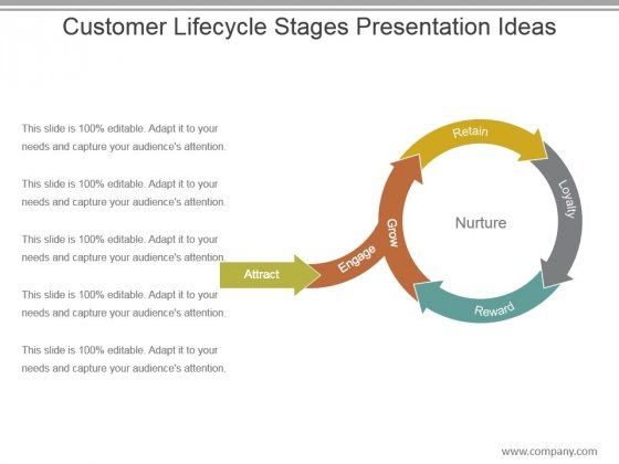 Customer Lifecycle Stages Presentation Ideas