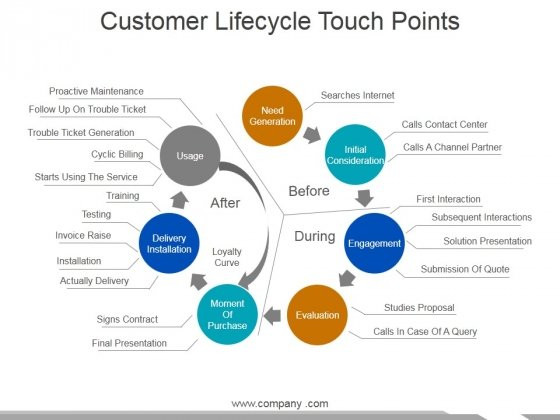 Customer Lifecycle Touch Points Ppt PowerPoint Presentation Professional Objects