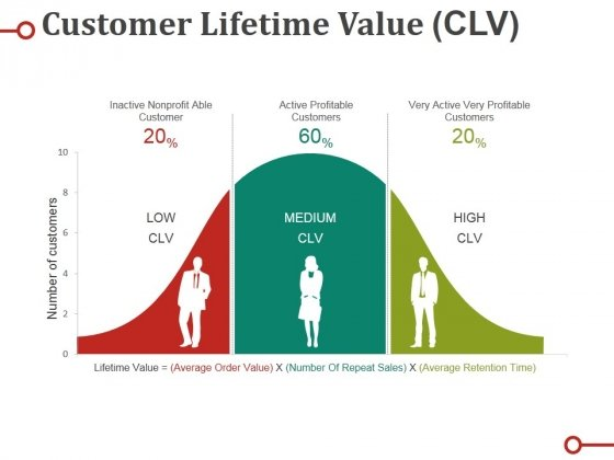 Customer Lifetime Value Clv Ppt PowerPoint Presentation Icon Professional
