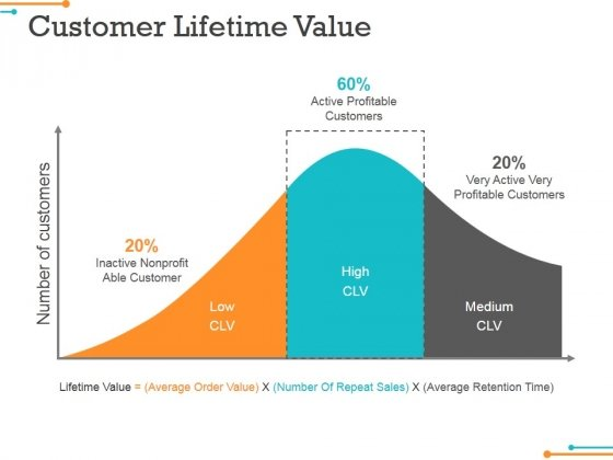 Customer Lifetime Value Ppt Powerpoint Presentation Summary Objects