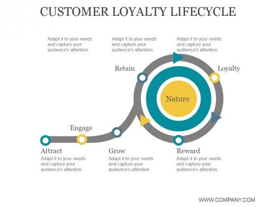 Customer Loyalty Lifecycle Ppt PowerPoint Presentation Images