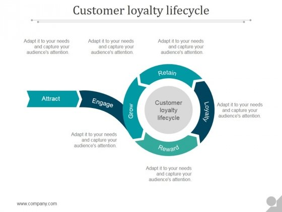 Customer Loyalty Lifecycle Ppt PowerPoint Presentation Slide Download