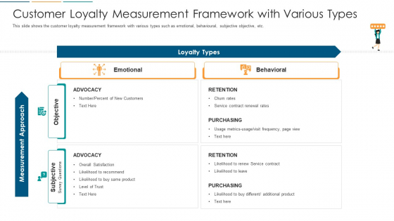 Customer Loyalty Measurement Framework With Various Types Ppt Infographics Backgrounds PDF