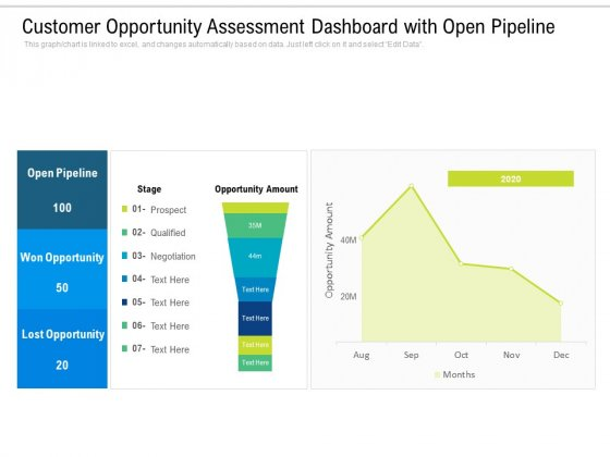 Customer Opportunity Assessment Dashboard With Open Pipeline Ppt PowerPoint Presentation Pictures Layout Ideas PDF