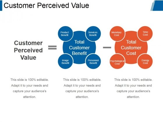 Customer Perceived Value Ppt PowerPoint Presentation Design Templates