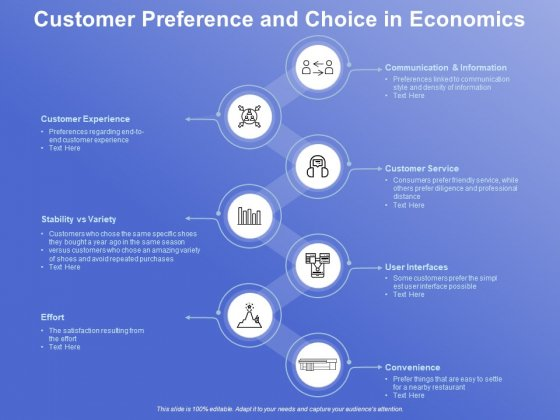 Customer Preference And Choice In Economics Ppt PowerPoint Presentation Visual Aids Background Images PDF