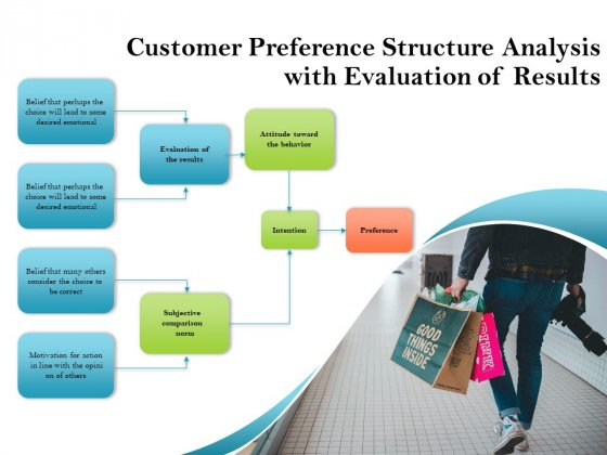 Customer Preference Structure Analysis With Evaluation Of Results Ppt PowerPoint Presentation Styles Deck PDF