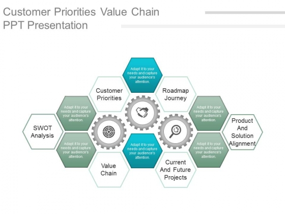 Customer Priorities Value Chain Ppt Presentation
