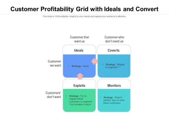 Customer Profitability Grid With Ideals And Convert Ppt PowerPoint Presentation Icon Styles PDF