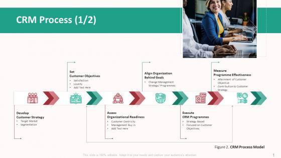 Customer Relationship Management Action Plan Crm Process Goals Rules PDF