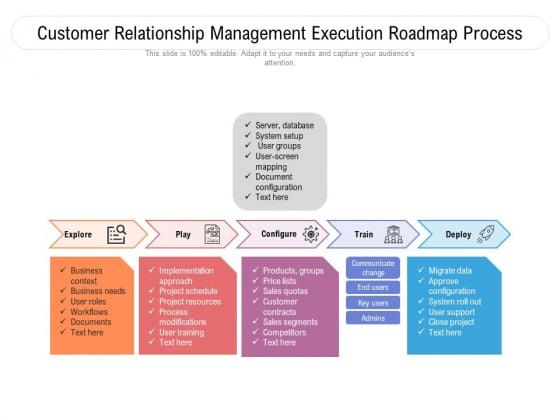 Customer Relationship Management Execution Roadmap Process Ppt PowerPoint Presentation Gallery Microsoft PDF