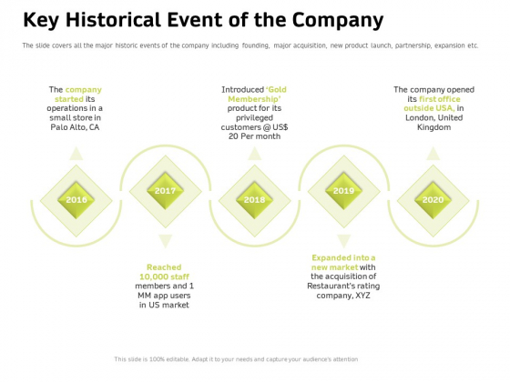 Customer Relationship Management In Freehold Property Key Historical Event Of The Company Sample PDF