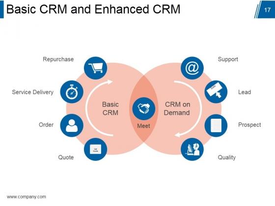 Customer_Relationship_Management_Model_Ppt_PowerPoint_Presentation_Complete_Deck_With_Slides_Slide_17