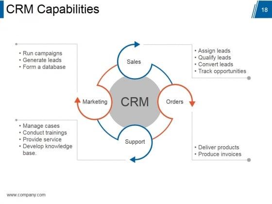 Customer_Relationship_Management_Model_Ppt_PowerPoint_Presentation_Complete_Deck_With_Slides_Slide_18