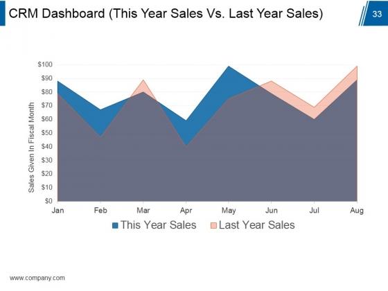 Customer_Relationship_Management_Model_Ppt_PowerPoint_Presentation_Complete_Deck_With_Slides_Slide_33