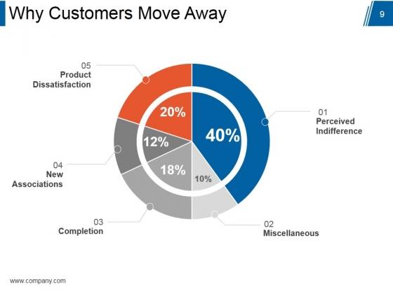 Customer_Relationship_Management_Model_Ppt_PowerPoint_Presentation_Complete_Deck_With_Slides_Slide_9