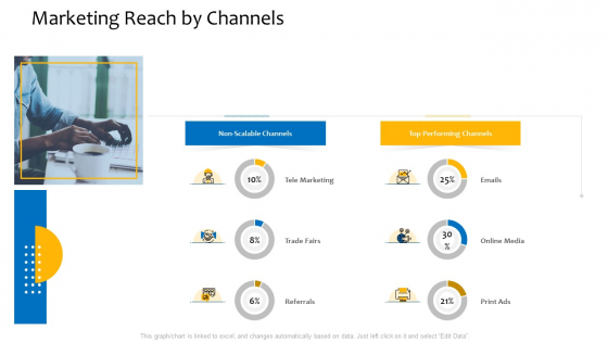 Customer Relationship Management Procedure Marketing Reach By Channels Ppt Slides Background PDF