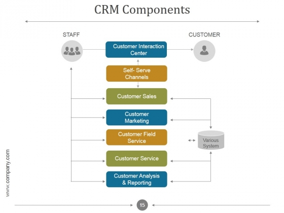 Customer Relationship Management Process And Dashboard PPT