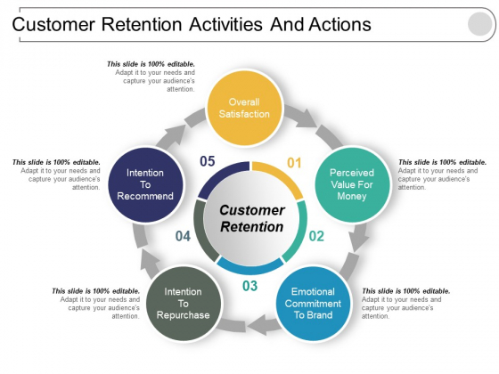 Customer Retention Activities And Actions Ppt PowerPoint Presentation Infographic Template Influencers