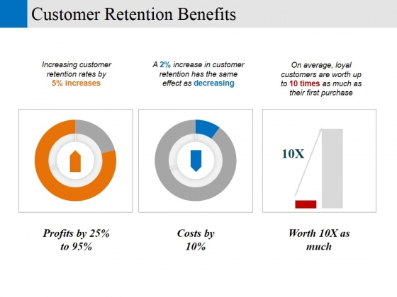 Customer Retention Benefits Ppt PowerPoint Presentation Layouts Backgrounds