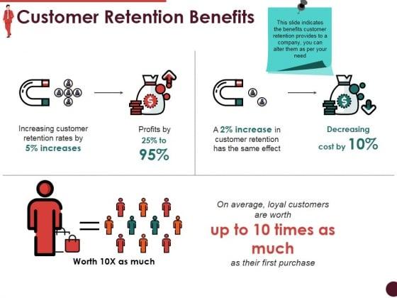 Customer Retention Benefits Ppt PowerPoint Presentation Model Ideas
