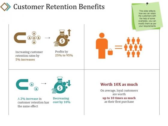 Customer Retention Benefits Ppt PowerPoint Presentation Summary Good