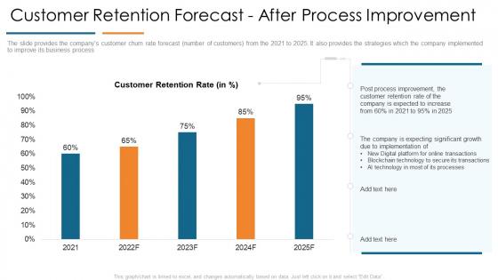 Customer Retention Forecast After Process Improvement Develop Organizational Productivity Enhancing Business Process Information PDF