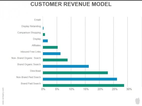 Customer Revenue Model Ppt PowerPoint Presentation Layouts