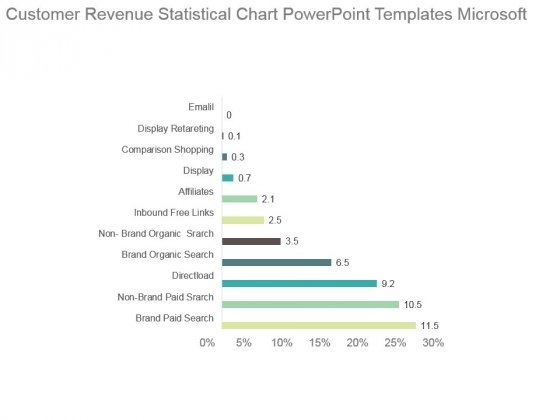 Customer Revenue Statistical Chart Powerpoint Templates Microsoft