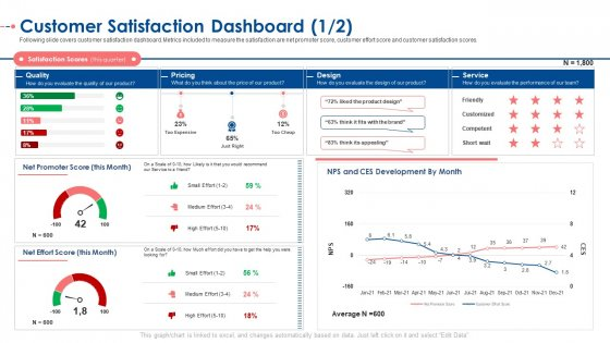Customer Satisfaction Dashboard Score Ppt Model Infographic Template PDF