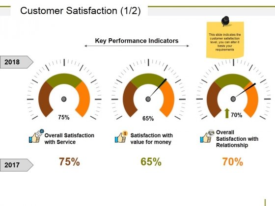 Customer Satisfaction Ppt PowerPoint Presentation Ideas Sample