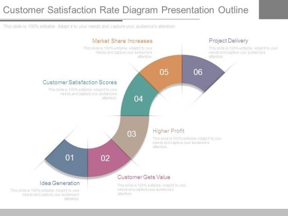 Customer Satisfaction Rate Diagram Presentation Outline ...
