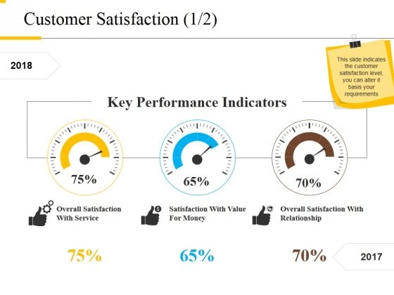 Customer Satisfaction Template 1 Ppt PowerPoint Presentation Infographics Outfit