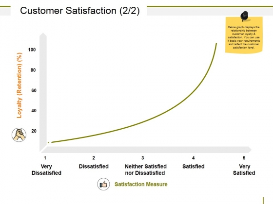 Customer Satisfaction Template Ppt PowerPoint Presentation Picture
