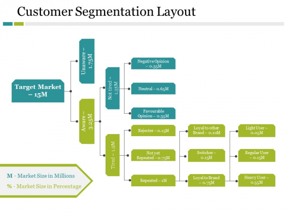Customer Segmentation Layout Ppt PowerPoint Presentation Infographic Template Pictures