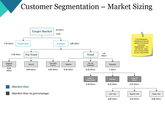 Customer Segmentation Market Sizing Ppt PowerPoint Presentation Layouts Templates