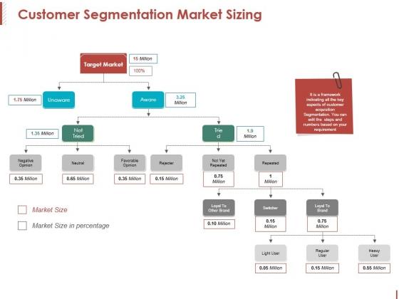 Customer Segmentation Market Sizing Ppt PowerPoint Presentation Professional Guide