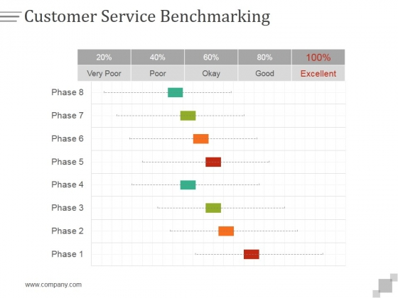 Customer Service Benchmarking Ppt PowerPoint Presentation Influencers