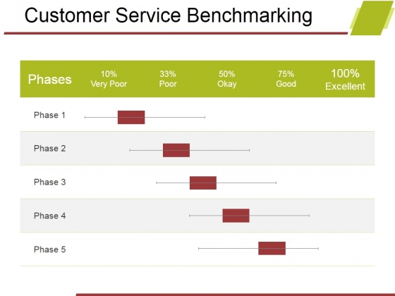Customer Service Benchmarking Ppt PowerPoint Presentation Inspiration Graphics Template