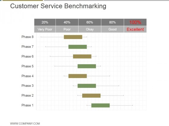 Customer Service Benchmarking Ppt PowerPoint Presentation Visual Aids