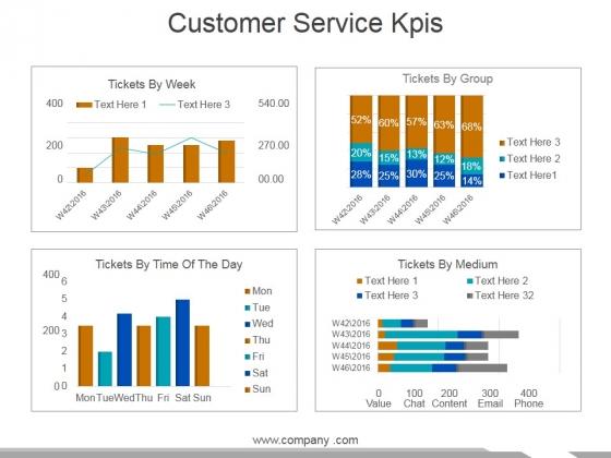 Customer Service Kpis Template 2 Ppt PowerPoint Presentation Show ...