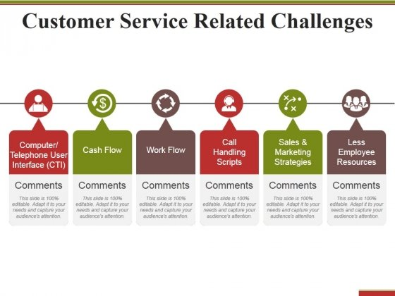 Customer Service Related Challenges Ppt PowerPoint Presentation Infographics Format