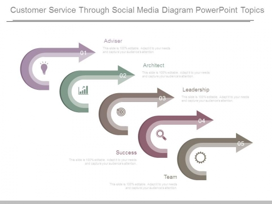 Customer Service Through Social Media Diagram Powerpoint Topics